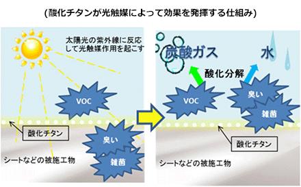 酸化チタンが光触媒によって効果を発揮する仕組み